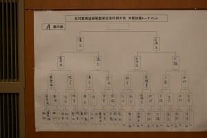 将棋大会A級の結果