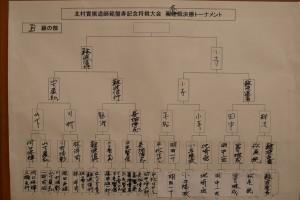 将棋大会B級の結果
